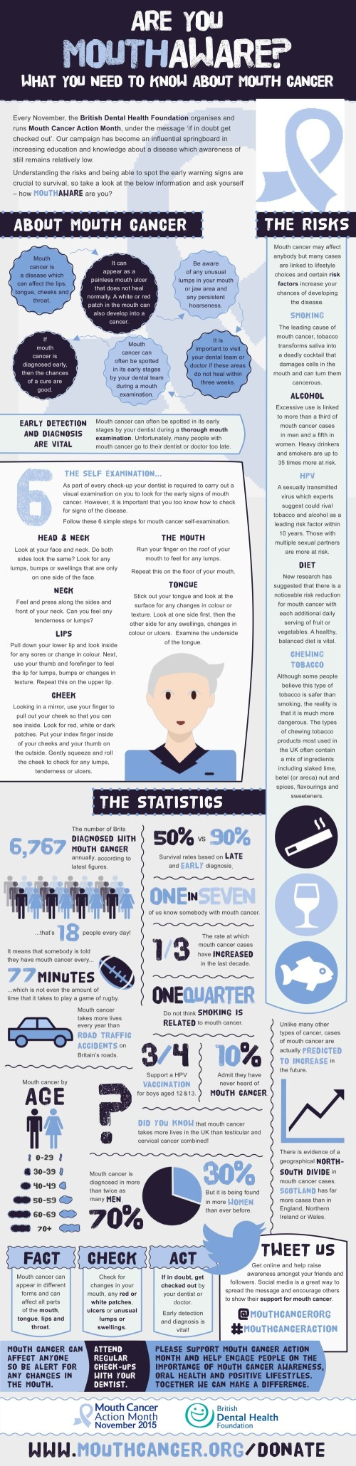 Mouth Cancer Action Month Infographic